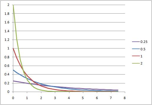 statistics-exponential-density