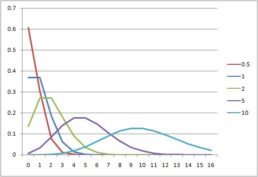 statistics-poisson-distribution