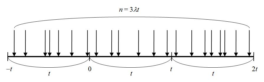 poisson-process-fig-uniform-dist