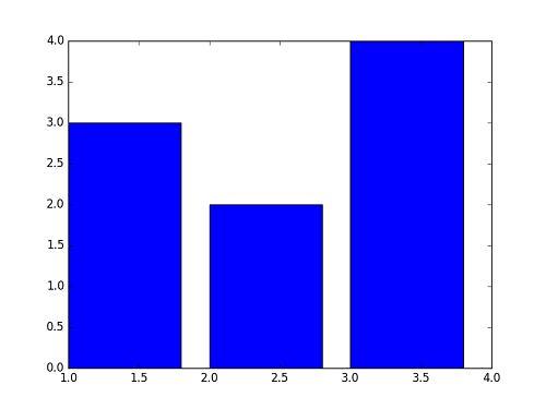 python-matplot-pyplot-bar01