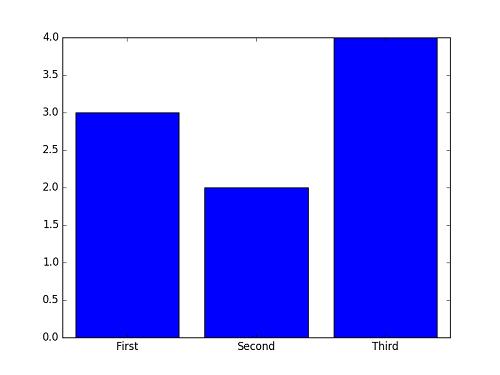 python-matplot-pyplot-bar03