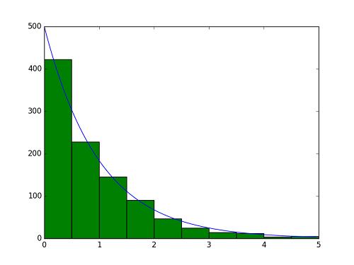 python-matplot-pyplot-exponential-random
