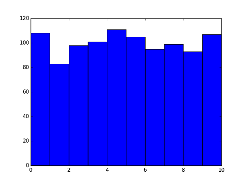 python-matplot-pyplot-histgram-normed-false