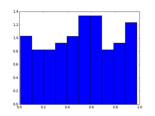 python-matplot-pyplot-histgram-normed-trouble