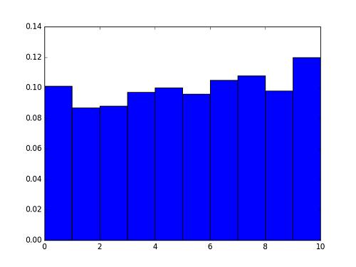 python-matplot-pyplot-histgram-normed-true
