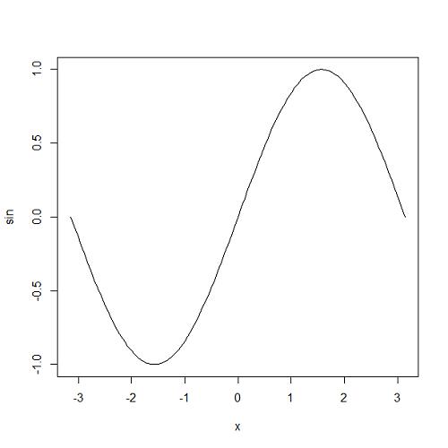 r-plot-function-sin