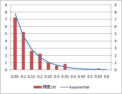 random-arrival-verification-exp-density0100