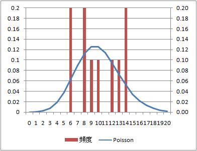 random-arrival-verification-poisson-prob0100