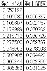 statistics-random-arrival-verification-1