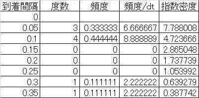 statistics-random-arrival-verification-3