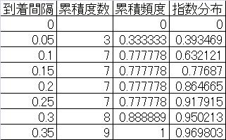 statistics-random-arrival-verification-4