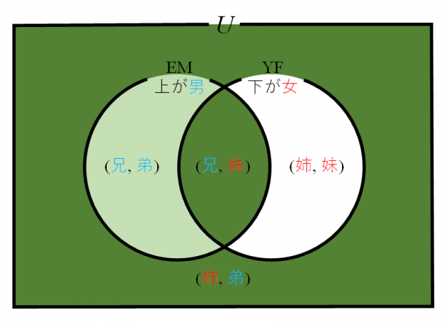 conditional-probability-2children-venn-diagram-1