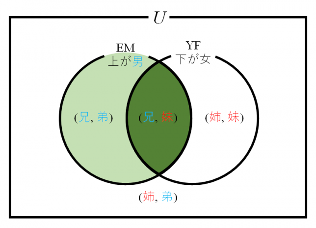 conditional-probability-brother-venn-diagram